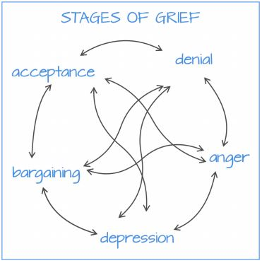 Stages_of_Grief.JPG